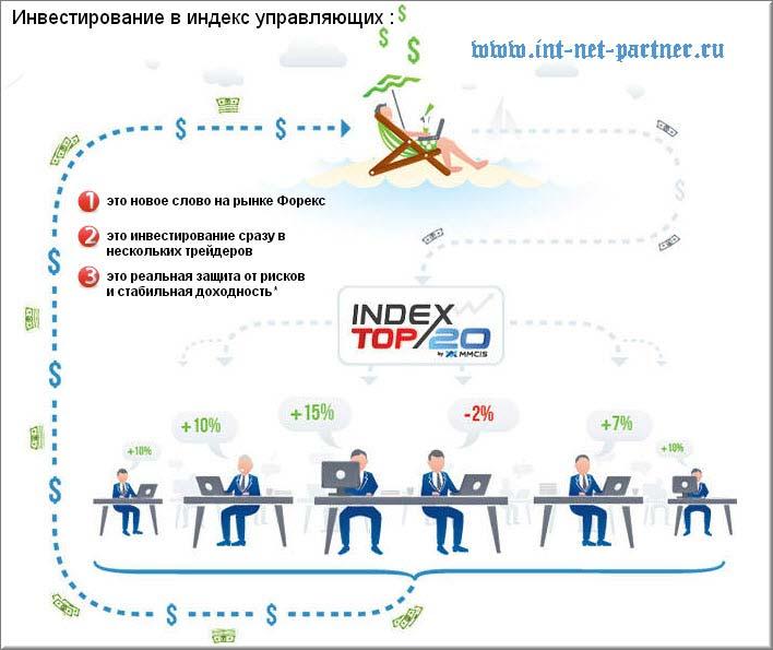 Index TOP 20 - или как получить пассивный доход 248,04% в год!