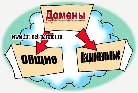 Структура доменов