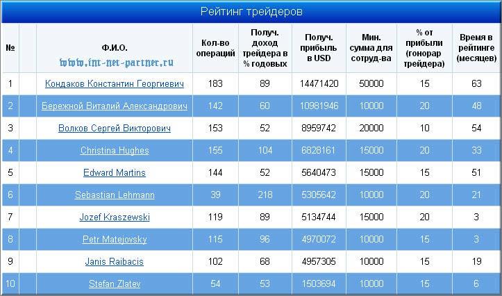 Рейтинг Индекс Топ 20