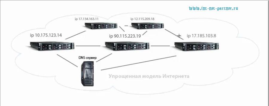 Упрощенная модель Интернета